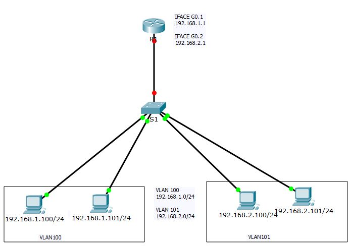 configurar 2 vlans sencillas con trunk  u00ab todo sobre packet tracer