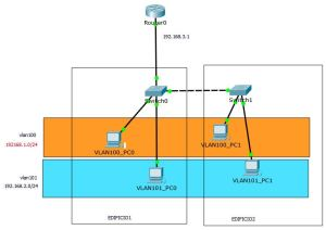 topologia_vlan_2_switches